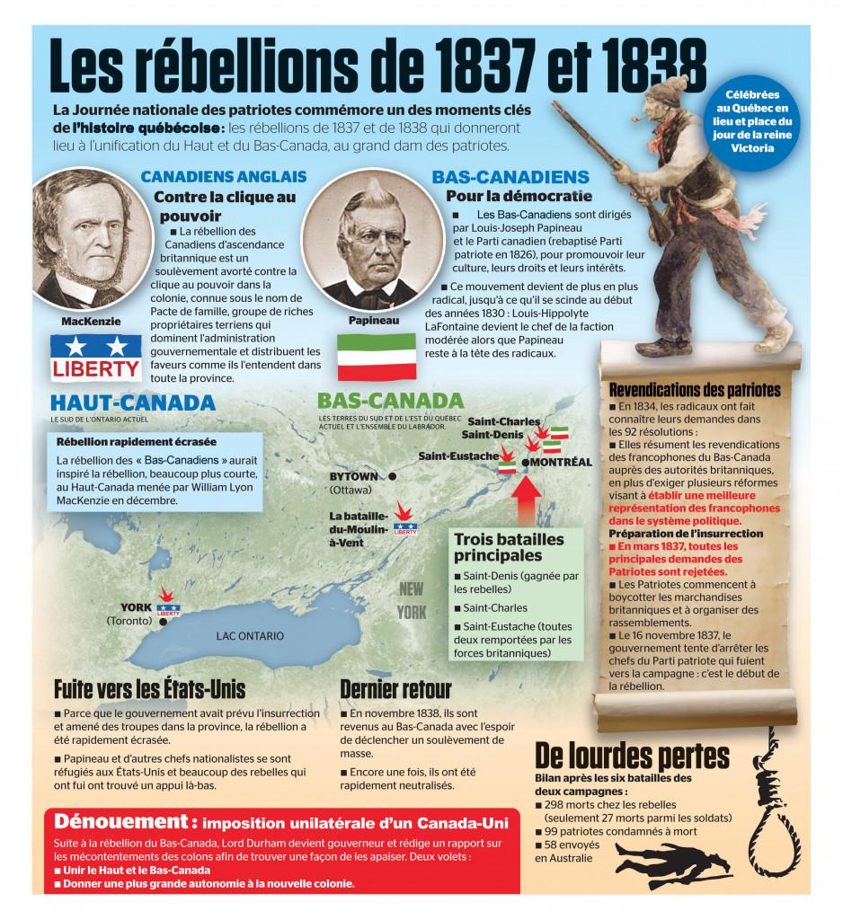 Rébellion des Patriotes | LJPapineau